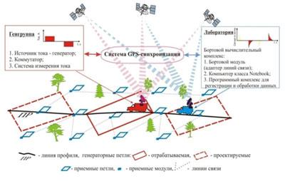 Технические характеристики программно-аппаратурного комплекса